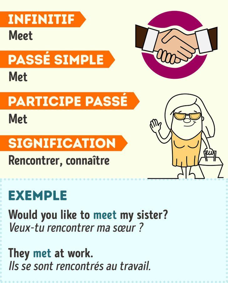 70 Verbes Irreguliers En Anglais Avec Des Exemples Pour Illustrer Leur Utilisation Nouvelle Selection